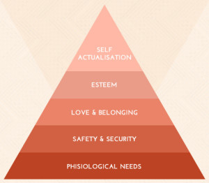 Maslow's Hierarchy of Needs - Workplace Happiness